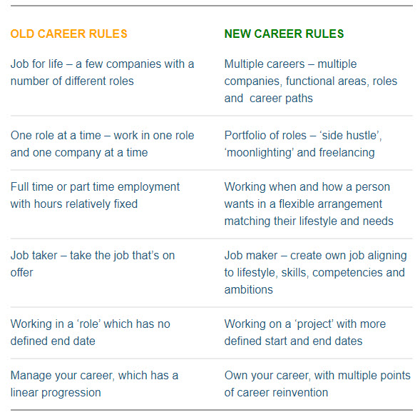 Old and New career rules